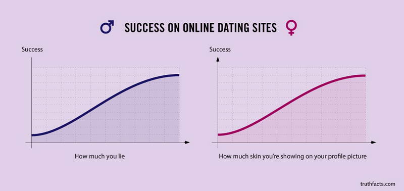 10 most successful online dating sites