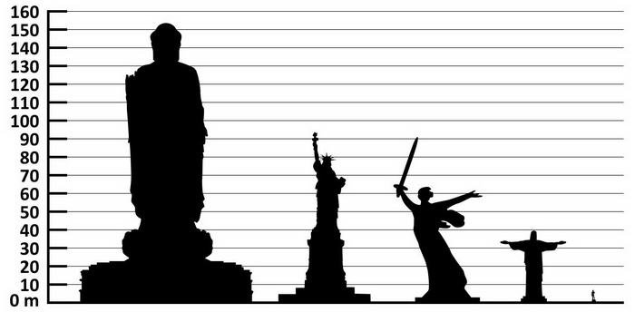 Height_comparison_of_Statues