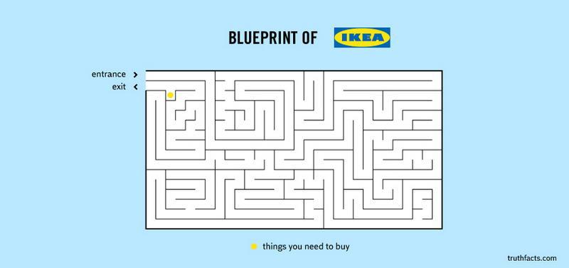 Bluepint of Ikea